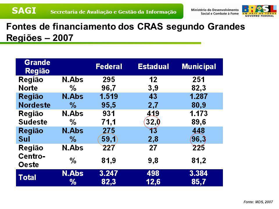 SAGI Secretaria de Avaliação e Gestão da Informação Fontes de financiamento dos CRAS – Brasil – 2007 Fonte: MDS, 2007 % % %