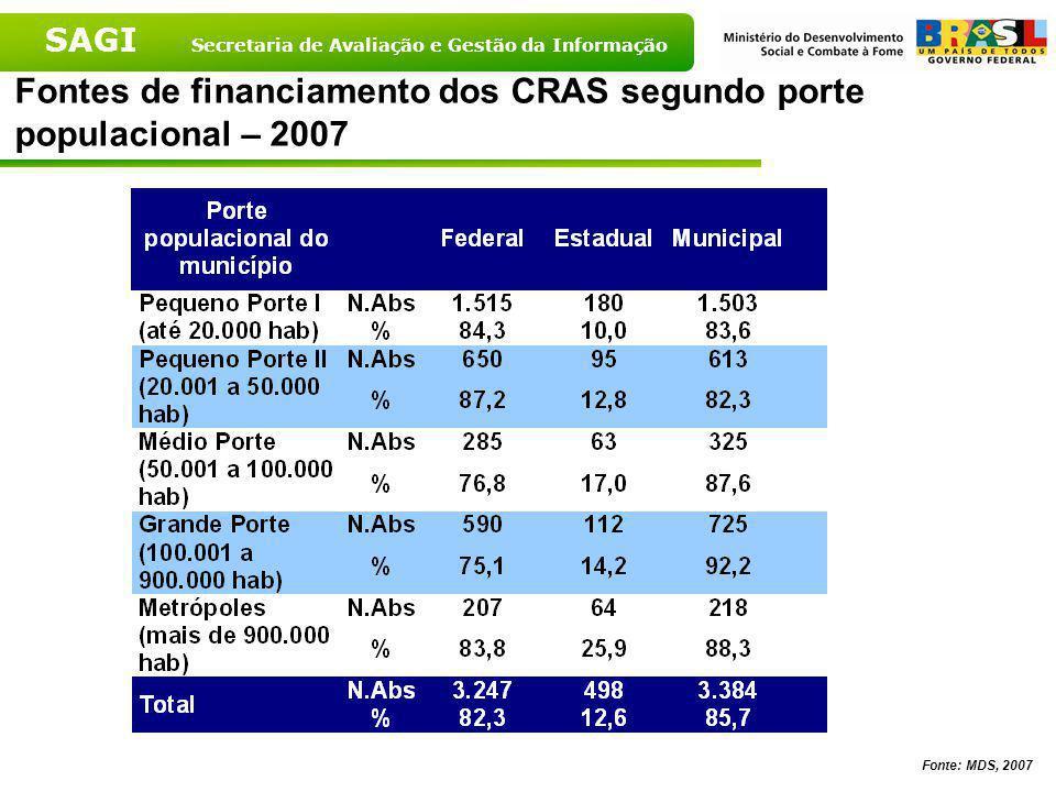 SAGI Secretaria de Avaliação e Gestão da Informação Fontes de financiamento dos CRAS segundo Grandes Regiões – 2007 Fonte: MDS, 2007