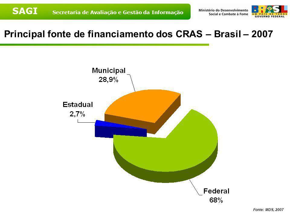 SAGI Secretaria de Avaliação e Gestão da Informação Fontes de financiamento dos CRAS segundo porte populacional – 2007 Fonte: MDS, 2007