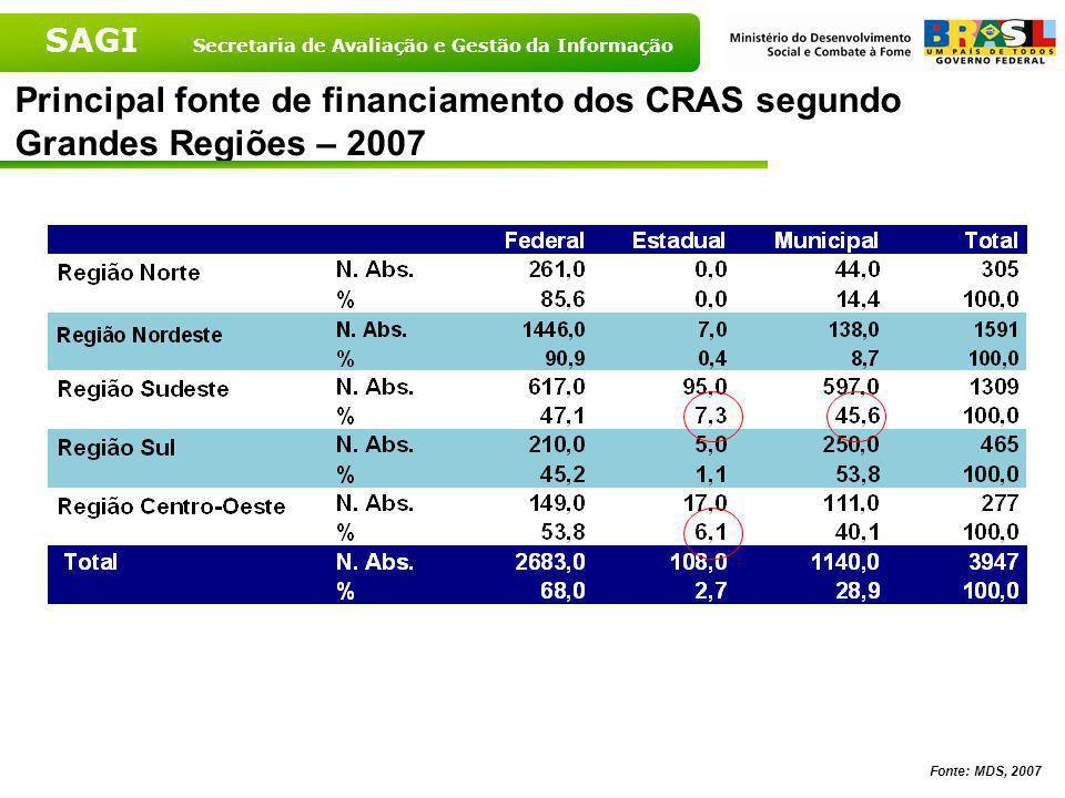SAGI Secretaria de Avaliação e Gestão da Informação Principal fonte de financiamento dos CRAS – Brasil – 2007 Fonte: MDS, 2007