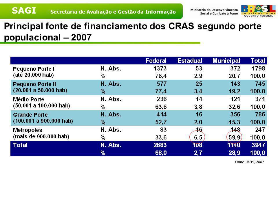 SAGI Secretaria de Avaliação e Gestão da Informação Principal fonte de financiamento dos CRAS segundo Grandes Regiões – 2007 Fonte: MDS, 2007