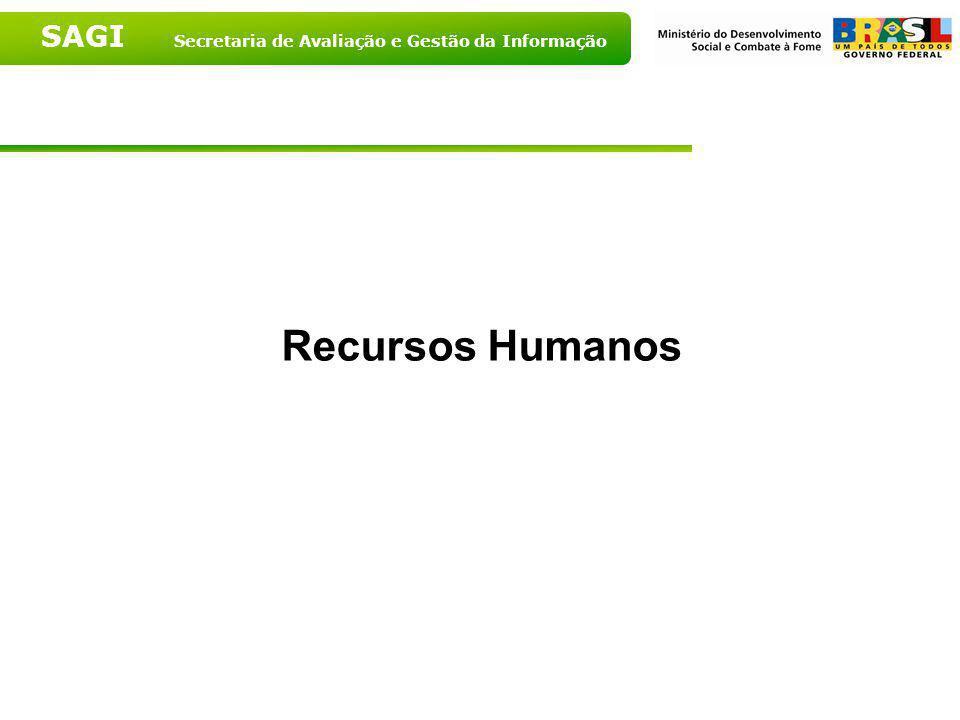 SAGI Secretaria de Avaliação e Gestão da Informação Principal fonte de financiamento dos CRAS segundo porte populacional – 2007 Fonte: MDS, 2007