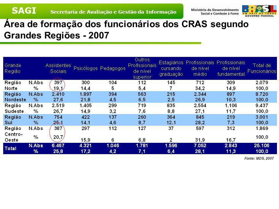 SAGI Secretaria de Avaliação e Gestão da Informação Área de formação dos funcionários dos CRAS – Brasil – 2007 Fonte: MDS, 2007