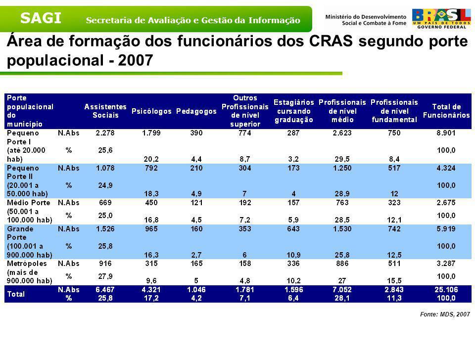 SAGI Secretaria de Avaliação e Gestão da Informação Área de formação dos funcionários dos CRAS segundo Grandes Regiões - 2007 Fonte: MDS, 2007
