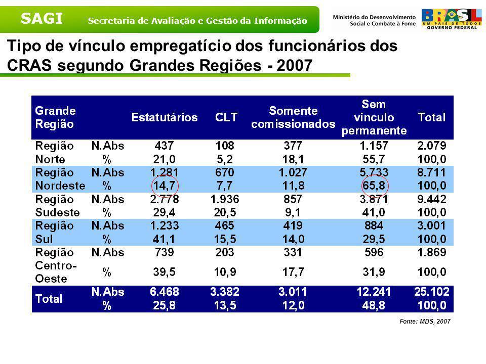 SAGI Secretaria de Avaliação e Gestão da Informação Tipo de vínculo empregatício dos funcionários dos CRAS - Brasil - 2007 Fonte: MDS, 2007