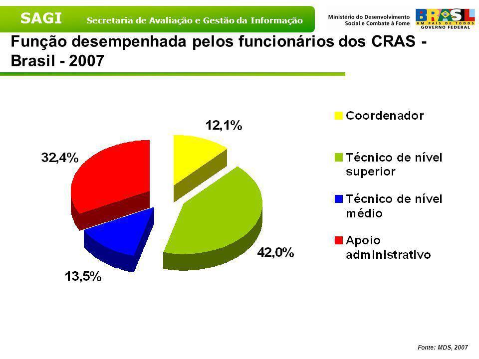 SAGI Secretaria de Avaliação e Gestão da Informação Tipo de vínculo empregatício dos funcionários dos CRAS segundo porte populacional – 2007 Fonte: MD
