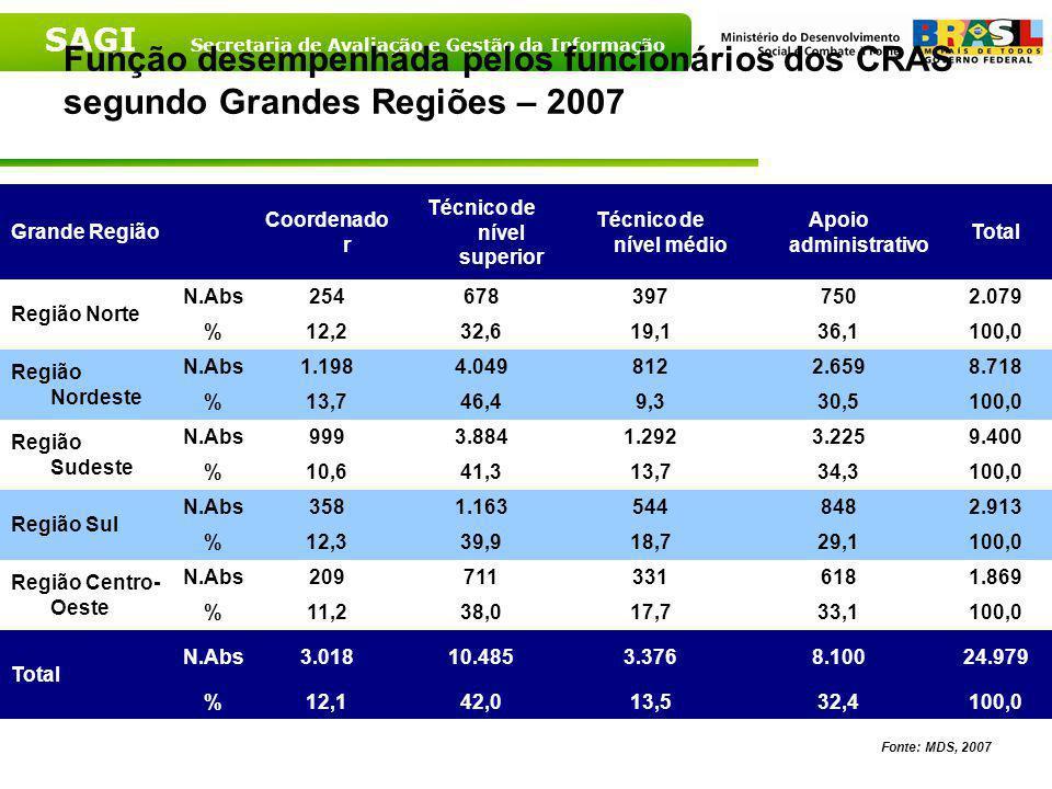 SAGI Secretaria de Avaliação e Gestão da Informação Função desempenhada pelos funcionários dos CRAS - Brasil - 2007 Fonte: MDS, 2007