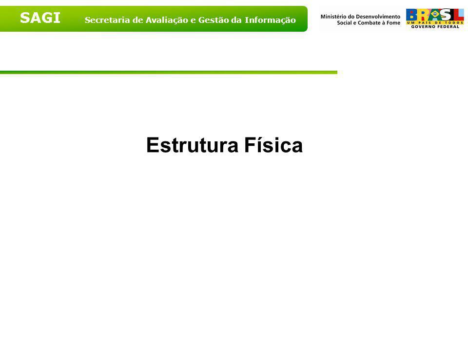 SAGI Secretaria de Avaliação e Gestão da Informação Função desempenhada pelos funcionários dos CRAS segundo porte populacional - 2007 Fonte: MDS, 2007