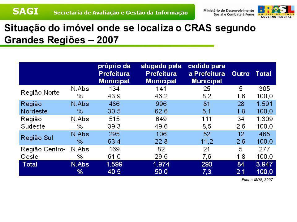 SAGI Secretaria de Avaliação e Gestão da Informação Situação do imóvel onde se localiza o CRAS - Brasil - 2007 Fonte: MDS, 2007