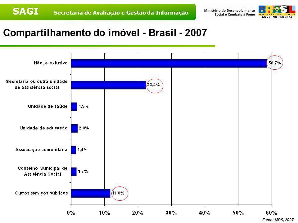 SAGI Secretaria de Avaliação e Gestão da Informação Situação do imóvel onde se localiza o CRAS segundo porte populacional - 2007 Fonte: MDS, 2007 Font