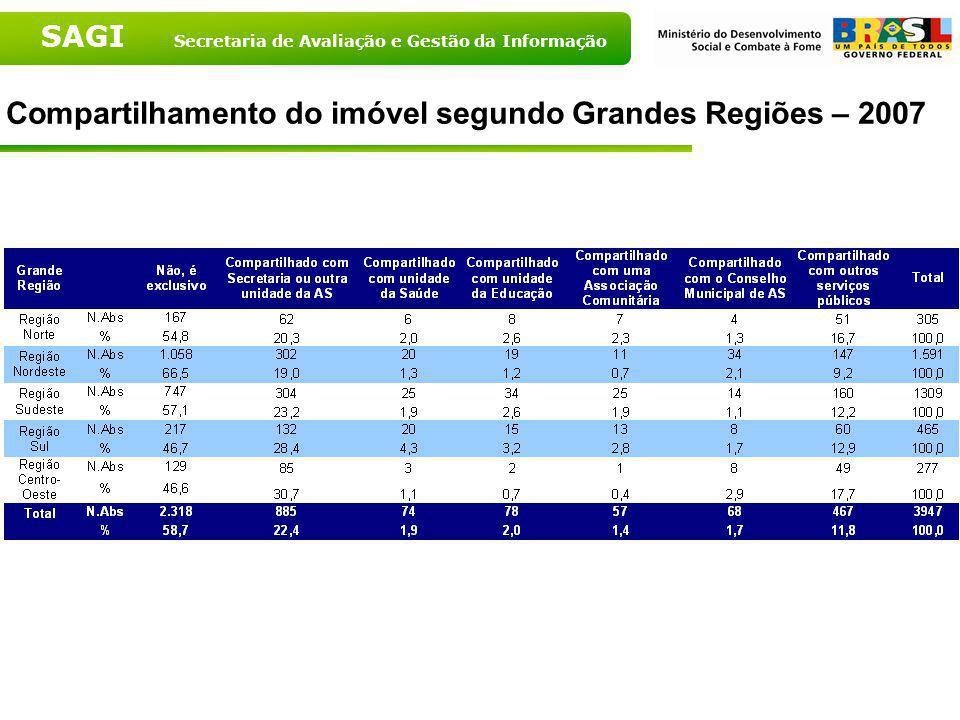 SAGI Secretaria de Avaliação e Gestão da Informação Compartilhamento do imóvel - Brasil - 2007 Fonte: MDS, 2007