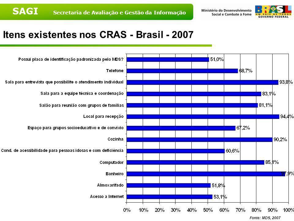 SAGI Secretaria de Avaliação e Gestão da Informação Compartilhamento do imóvel segundo porte populacional – 2007 Fonte: MDS, 2007 Fonte: MDS, 2007