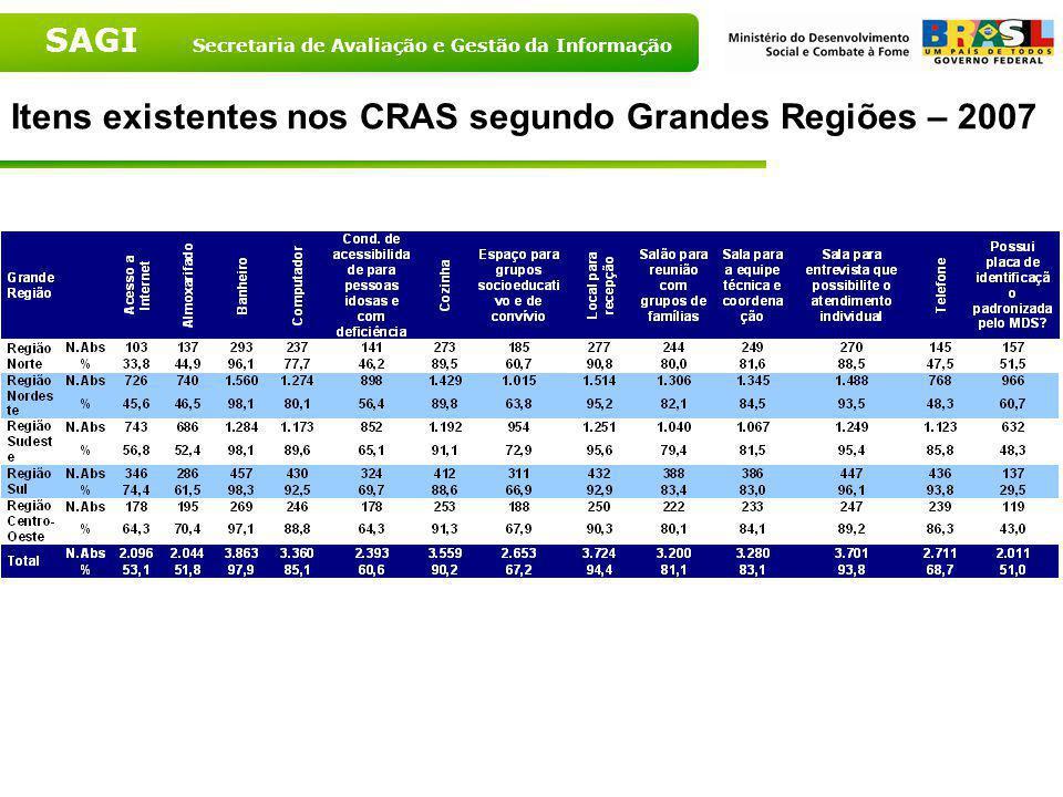 SAGI Secretaria de Avaliação e Gestão da Informação Itens existentes nos CRAS - Brasil - 2007 Fonte: MDS, 2007