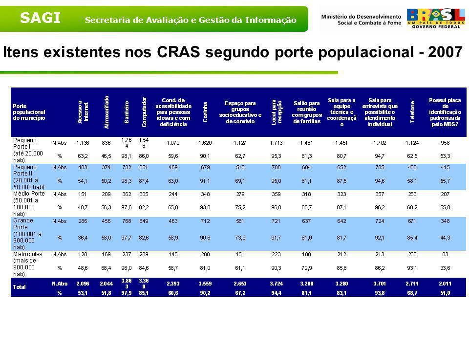 SAGI Secretaria de Avaliação e Gestão da Informação Itens existentes nos CRAS segundo Grandes Regiões – 2007 Fonte: MDS, 2007 Fonte: MDS, 2007
