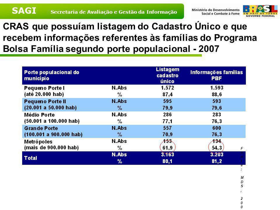 SAGI Secretaria de Avaliação e Gestão da Informação CRAS que possuíam listagem do Cadastro Único e que recebem informações referentes às famílias do P