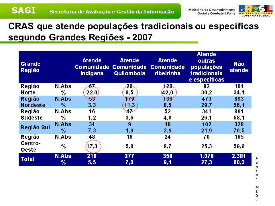 SAGI Secretaria de Avaliação e Gestão da Informação CRAS que atendem populações tradicionais ou especificas – Brasil – 2007 Fonte: MDS, 2007