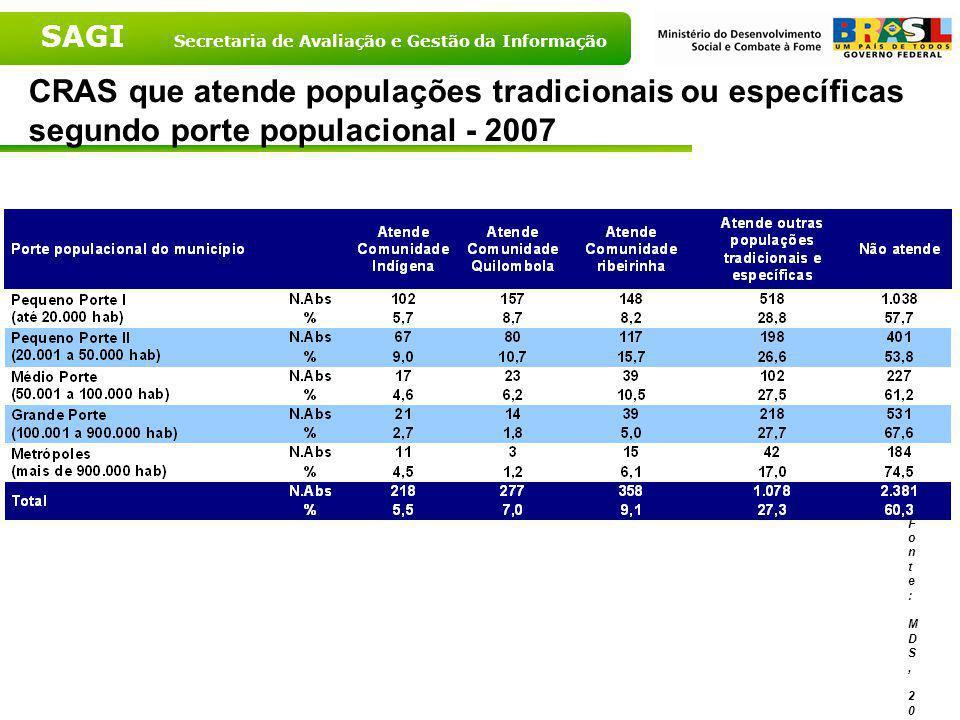 SAGI Secretaria de Avaliação e Gestão da Informação CRAS que atende populações tradicionais ou específicas segundo Grandes Regiões - 2007 Fonte: MDS,