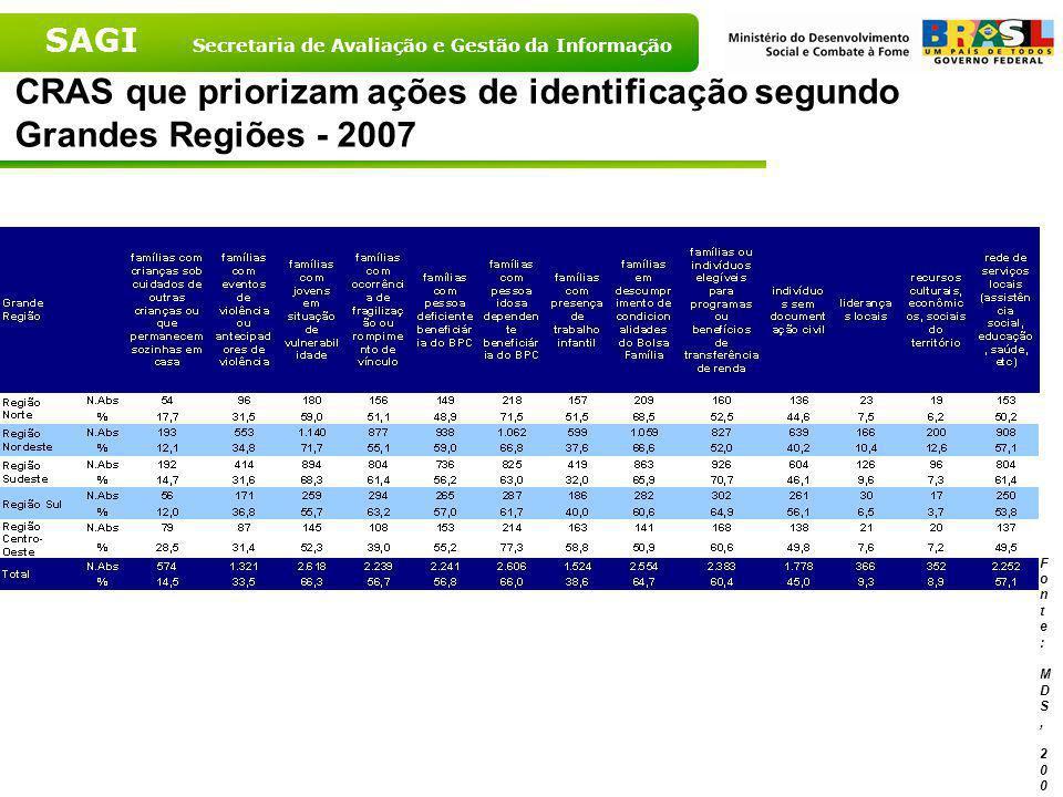 SAGI Secretaria de Avaliação e Gestão da Informação CRAS que priorizam ações de identificação – Brasil – 2007 Fonte: MDS, 2007
