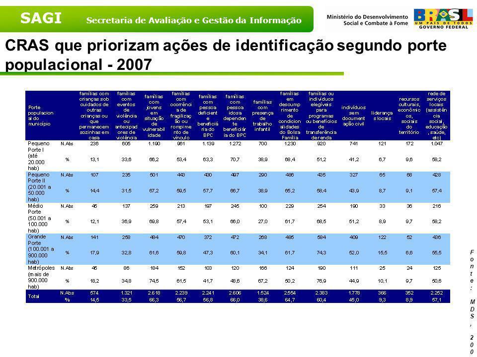 SAGI Secretaria de Avaliação e Gestão da Informação CRAS que priorizam ações de identificação segundo Grandes Regiões - 2007 Fonte: MDS, 2007 Fonte: M