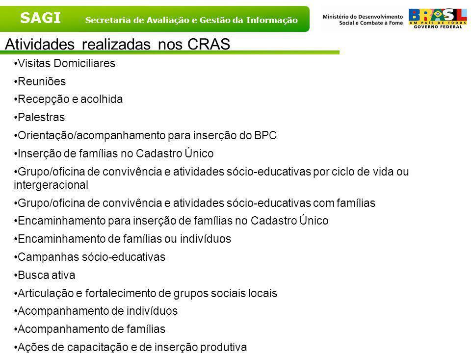 SAGI Secretaria de Avaliação e Gestão da Informação CRAS que priorizam ações de identificação segundo porte populacional - 2007 Fonte: MDS, 2007 Fonte