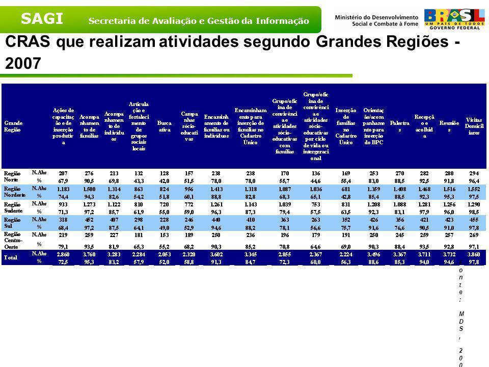 SAGI Secretaria de Avaliação e Gestão da Informação CRAS que realizam atividades – Brasil – 2007 Fonte: MDS, 2007