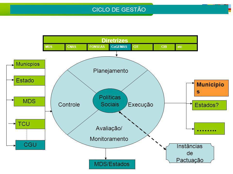 SAGI Secretaria de Avaliação e Gestão da Informação Plano de Monitoramento dos CRAS Brasília, 19 de Fevereiro de 2008