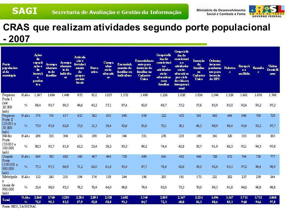 SAGI Secretaria de Avaliação e Gestão da Informação CRAS que realizam atividades segundo Grandes Regiões - 2007 Fonte: MDS, 2007 Fonte: MDS, 2007