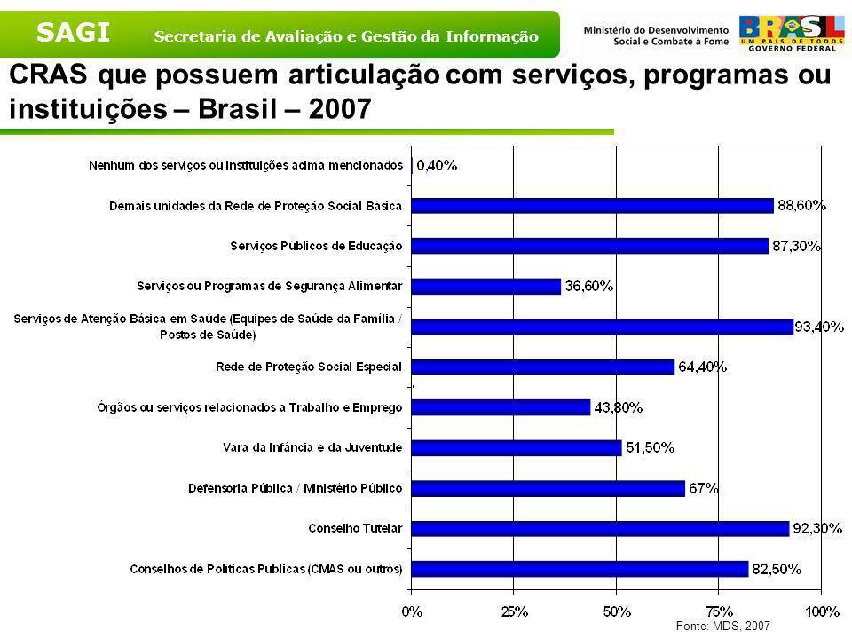 SAGI Secretaria de Avaliação e Gestão da Informação CRAS que realizam atividades segundo porte populacional - 2007