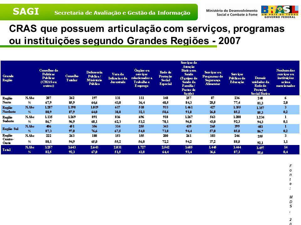 SAGI Secretaria de Avaliação e Gestão da Informação CRAS que possuem articulação com serviços, programas ou instituições – Brasil – 2007 Fonte: MDS, 2