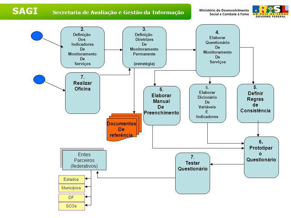 SAGI Secretaria de Avaliação e Gestão da Informação Processo Contínuo de Monitoramento O Futuro