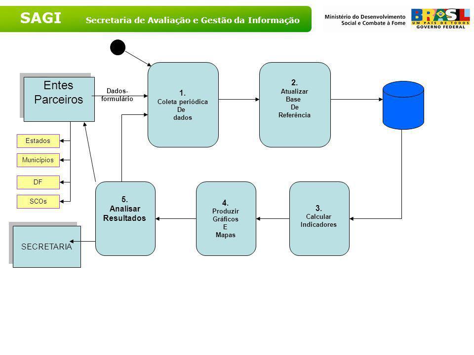 SAGI Secretaria de Avaliação e Gestão da Informação 2. Definição Dos Indicadores De Monitoramento De Serviços 4. Elaborar Questionário De Monitorament