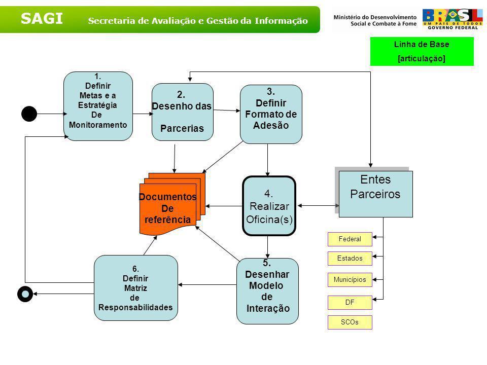SAGI Secretaria de Avaliação e Gestão da Informação CICLO DE GESTÃO Planejamento Execução Avaliação/ Monitoramento Controle Municipio s Estados? ……..