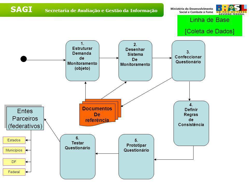 SAGI Secretaria de Avaliação e Gestão da Informação 2. Desenho das Parcerias 3. Definir Formato de Adesão 4. Realizar Oficina(s) 5. Desenhar Modelo de