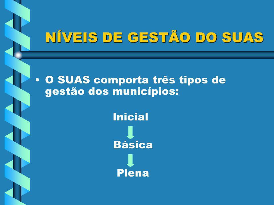 NÍVEIS DE GESTÃO DO SUAS NÍVEIS DE GESTÃO DO SUAS O SUAS comporta três tipos de gestão dos municípios: Inicial Básica Plena