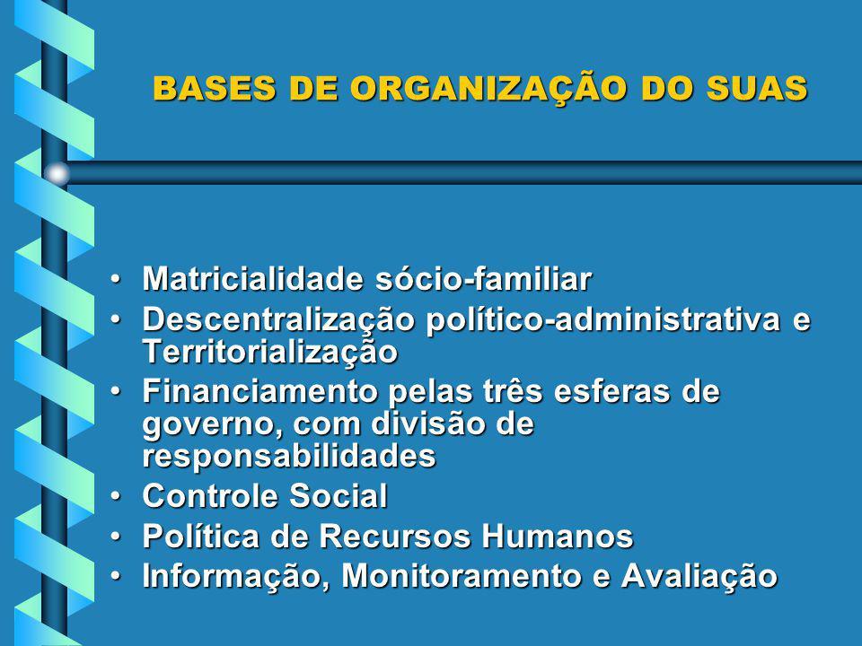 BASES DE ORGANIZAÇÃO DO SUAS BASES DE ORGANIZAÇÃO DO SUAS Matricialidade sócio-familiarMatricialidade sócio-familiar Descentralização político-adminis