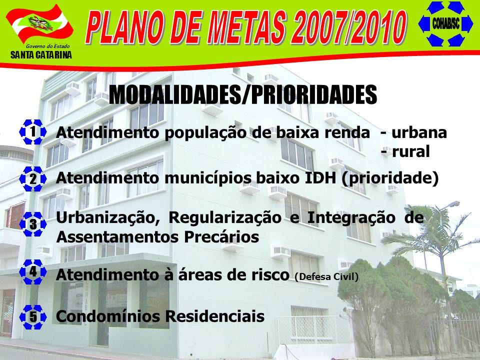 Governo do Estado SANTA CATARINA MODALIDADES/PRIORIDADES Atendimento população de baixa renda - urbana - rural 1 Atendimento municípios baixo IDH (pri