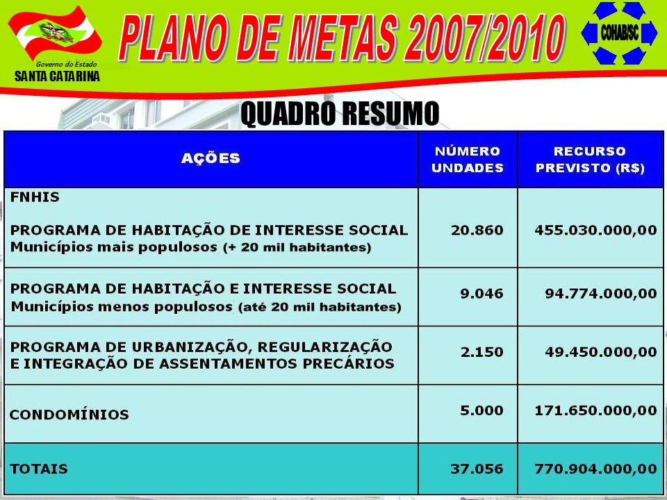 Governo do Estado SANTA CATARINA QUADRO RESUMO