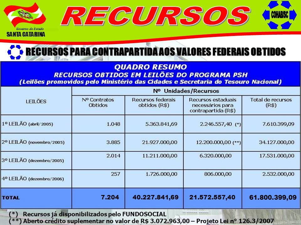Governo do Estado SANTA CATARINA RECURSOS PARA CONTRAPARTIDA AOS VALORES FEDERAIS OBTIDOS (*) Recursos já disponibilizados pelo FUNDOSOCIAL (**) Abert