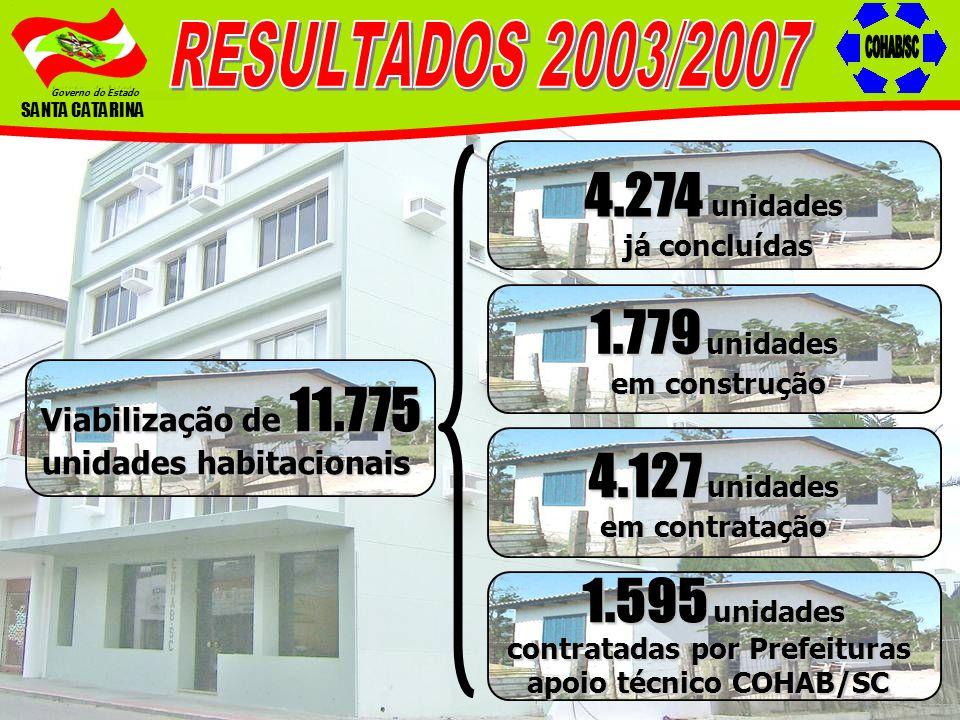 Governo do Estado SANTA CATARINA Viabilização de 11.775 unidades habitacionais 4.274 unidades já concluídas já concluídas 1.779 unidades em construção