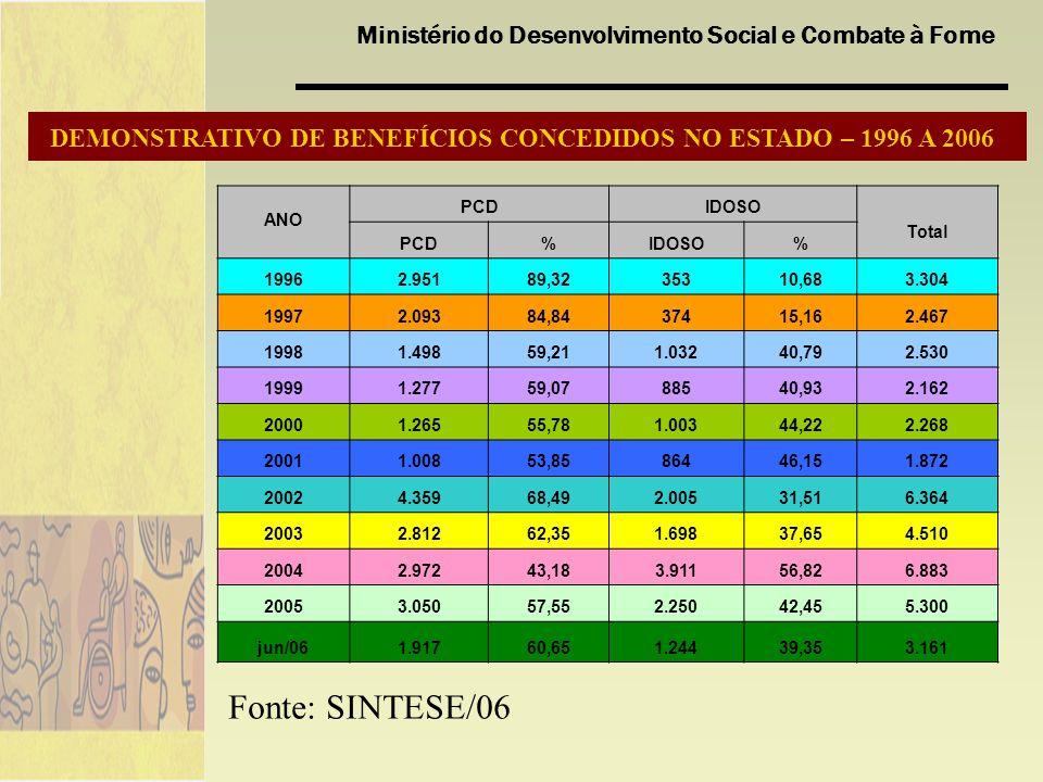 Ministério do Desenvolvimento Social e Combate à Fome DEMONSTRATIVO DE BENEFÍCIOS CONCEDIDOS NO ESTADO – 1996 A 2006 Fonte: SINTESE/06 ANO PCDIDOSO To
