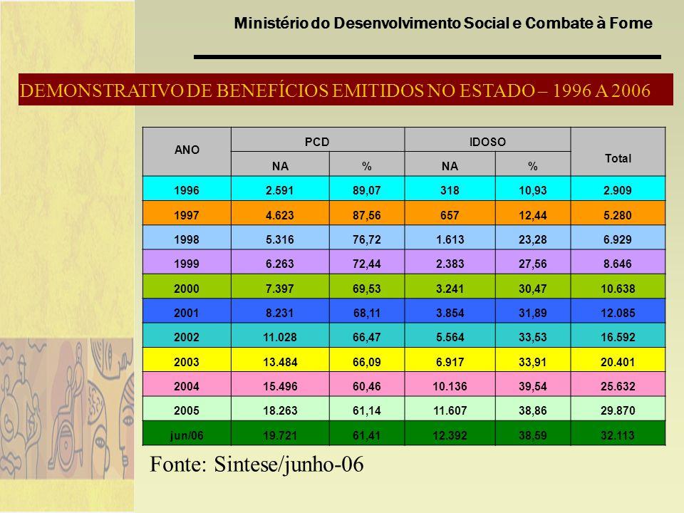 Ministério do Desenvolvimento Social e Combate à Fome DEMONSTRATIVO DE BENEFÍCIOS EMITIDOS NO ESTADO – 1996 A 2006 Fonte: Sintese/junho-06 ANO PCDIDOS