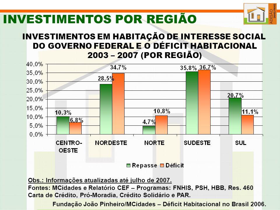 INVESTIMENTOS POR REGIÃO Fontes: MCidades e Relatório CEF – Programas: FNHIS, PSH, HBB, Res.