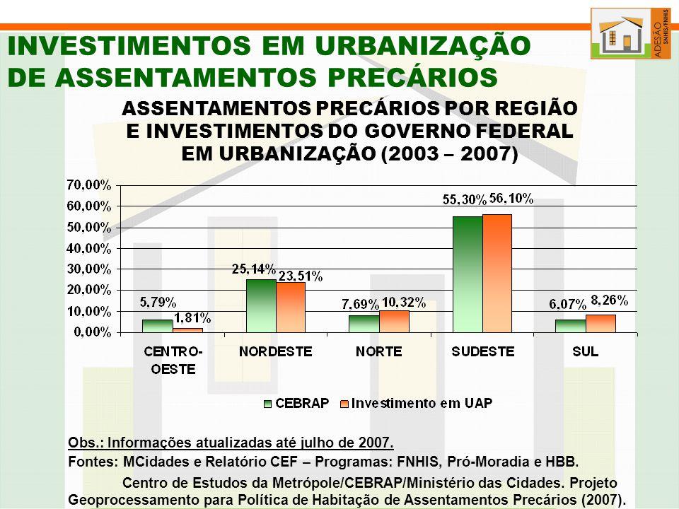INVESTIMENTOS EM URBANIZAÇÃO DE ASSENTAMENTOS PRECÁRIOS ASSENTAMENTOS PRECÁRIOS POR REGIÃO E INVESTIMENTOS DO GOVERNO FEDERAL EM URBANIZAÇÃO (2003 – 2007) Fontes: MCidades e Relatório CEF – Programas: FNHIS, Pró-Moradia e HBB.