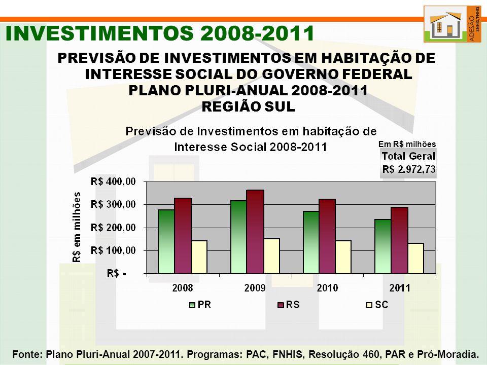 INVESTIMENTOS 2008-2011 PREVISÃO DE INVESTIMENTOS EM HABITAÇÃO DE INTERESSE SOCIAL DO GOVERNO FEDERAL PLANO PLURI-ANUAL 2008-2011 REGIÃO SUL Fonte: Plano Pluri-Anual 2007-2011.
