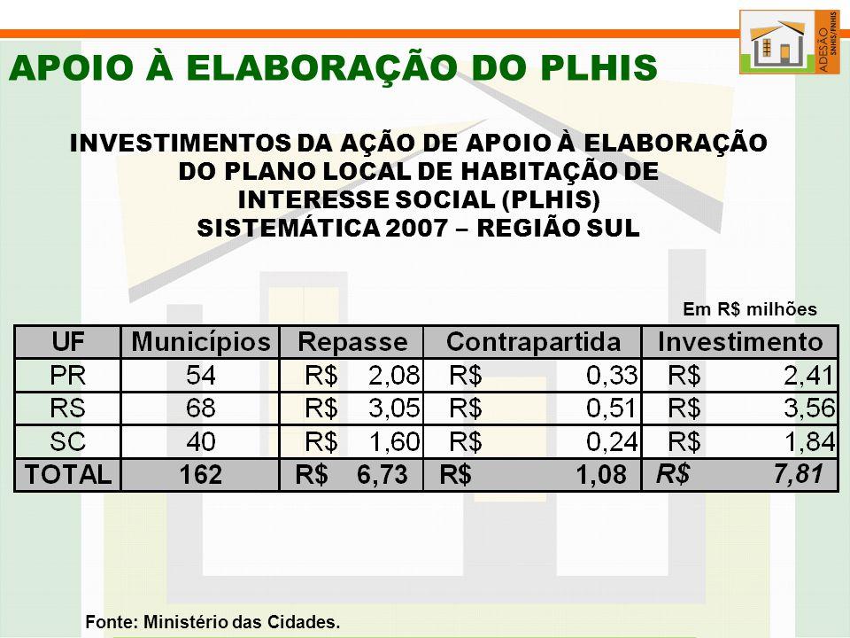 APOIO À ELABORAÇÃO DO PLHIS INVESTIMENTOS DA AÇÃO DE APOIO À ELABORAÇÃO DO PLANO LOCAL DE HABITAÇÃO DE INTERESSE SOCIAL (PLHIS) SISTEMÁTICA 2007 – REGIÃO SUL Fonte: Ministério das Cidades.