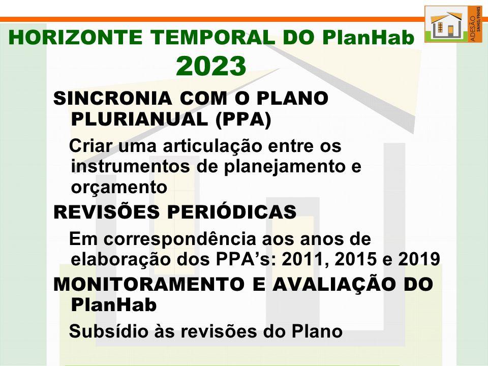 HORIZONTE TEMPORAL DO PlanHab 2023 SINCRONIA COM O PLANO PLURIANUAL (PPA) Criar uma articulação entre os instrumentos de planejamento e orçamento REVISÕES PERIÓDICAS Em correspondência aos anos de elaboração dos PPAs: 2011, 2015 e 2019 MONITORAMENTO E AVALIAÇÃO DO PlanHab Subsídio às revisões do Plano