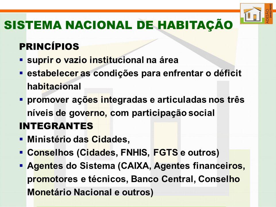 PLANO NACIONAL DE HABITAÇÃO Estrutura e Mecanismos de Participação