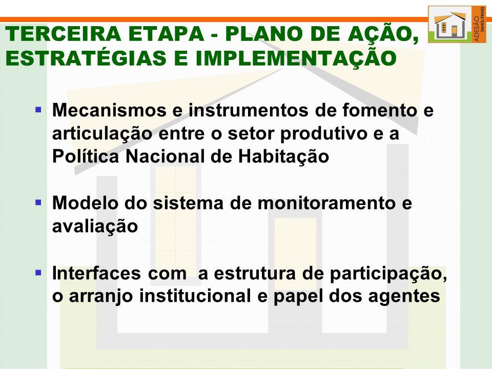 TERCEIRA ETAPA - PLANO DE AÇÃO, ESTRATÉGIAS E IMPLEMENTAÇÃO Mecanismos e instrumentos de fomento e articulação entre o setor produtivo e a Política Nacional de Habitação Modelo do sistema de monitoramento e avaliação Interfaces com a estrutura de participação, o arranjo institucional e papel dos agentes