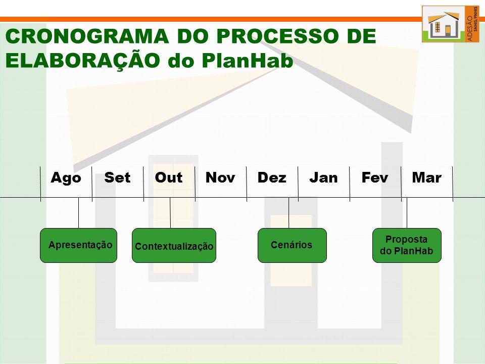 CRONOGRAMA DO PROCESSO DE ELABORAÇÃO do PlanHab Apresentação MarFevJanDezNovOutSetAgo Cenários Proposta do PlanHab Apresentação Contextualização