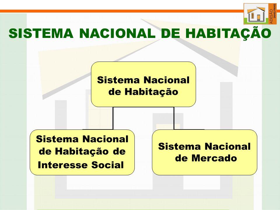 Sistema Nacional de Habitação Sistema Nacional de Habitação de Interesse Social Sistema Nacional de Mercado SISTEMA NACIONAL DE HABITAÇÃO